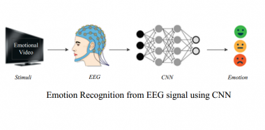 Emotion Recognition from EEG signal using Convolutional Neural Network